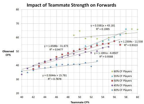 Hockey Analytics: CKM Sports Management